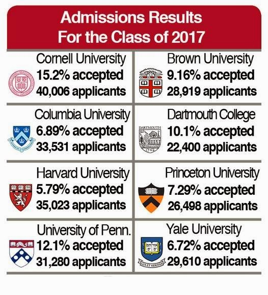 Cornell Requirements for Admission