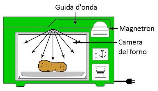 Cottura a microonde attenzione ai rischi per la tua - Forno e microonde insieme ...