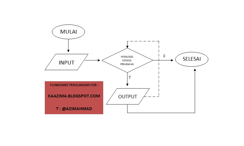 Flowchart perulangan FOR Java