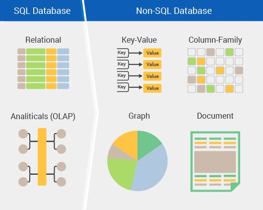 The Database face off : SQL vs No SQL ~ Online Marketing Trends