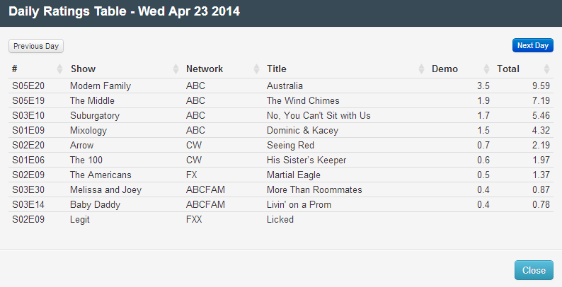 Final Adjusted TV Ratings for Wednesday 23rd April 2014