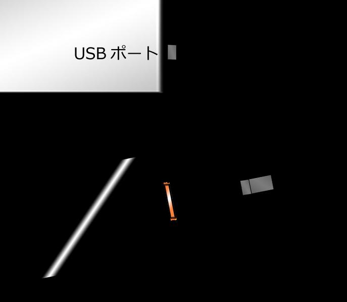 パソコンなどの USB ポートに接続して充電する場合にも、USB 延長ケーブルを使用して、USB ケーブルの長さを延長することができる
