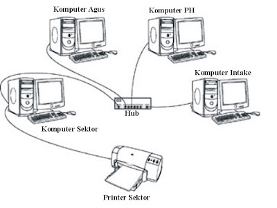 Computer Networking , Nisan
