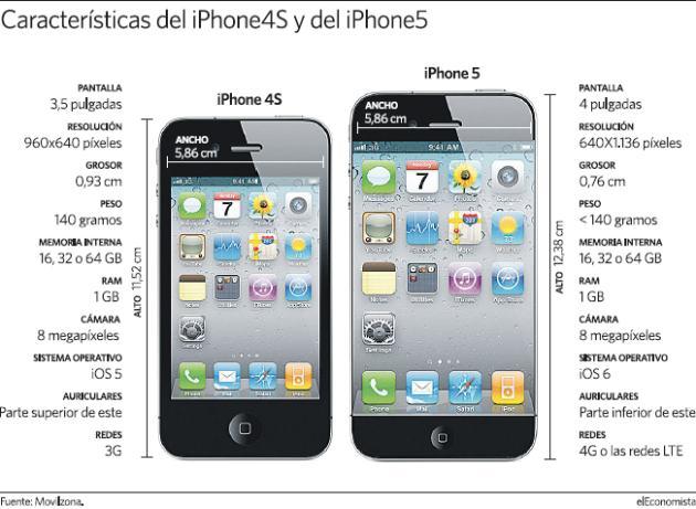 Diferencias del  iPhone 4 y el iPhone 5