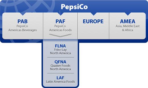 pepsico company information Company profile & key executives for pepsico inc (pep:nasdaq gs) including  description, corporate address, management team and contact info.