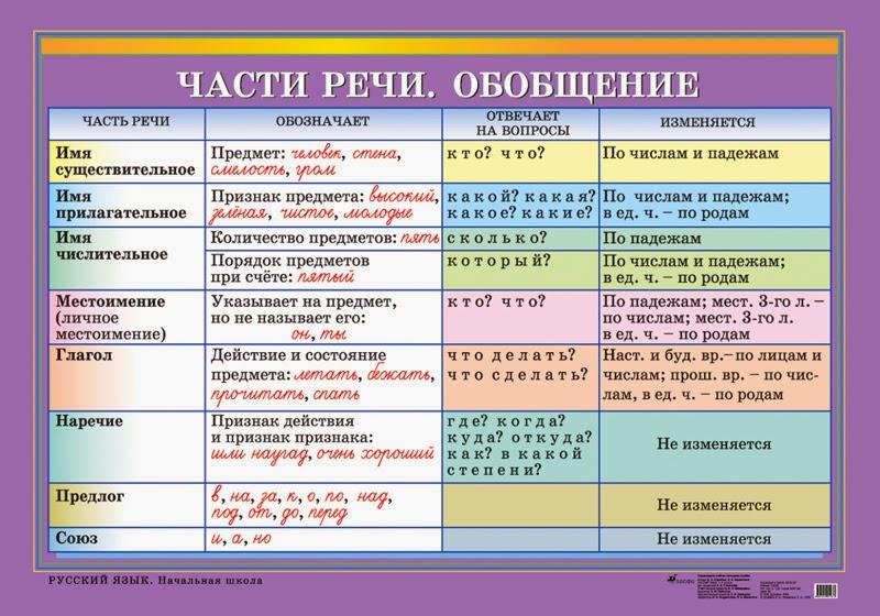 Хочу знать русский язык