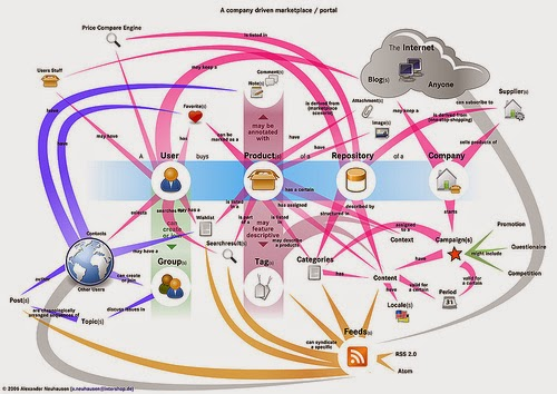 Social Media: Los 10 Mejores Sitios de Comercio Electrónico para ...