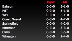 NEWMAC Standings