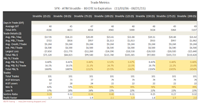 SPX Short Options Straddle Trade Metrics - 80 DTE - Risk:Reward 25% Exits