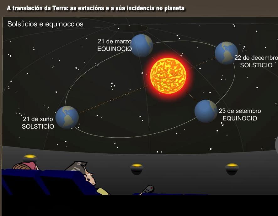 traslació Terra