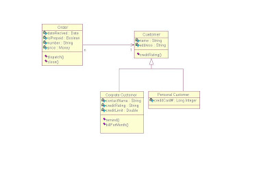 Penyelesaian studi kasus membuat desain sistem order barang sequence diagram ccuart Images