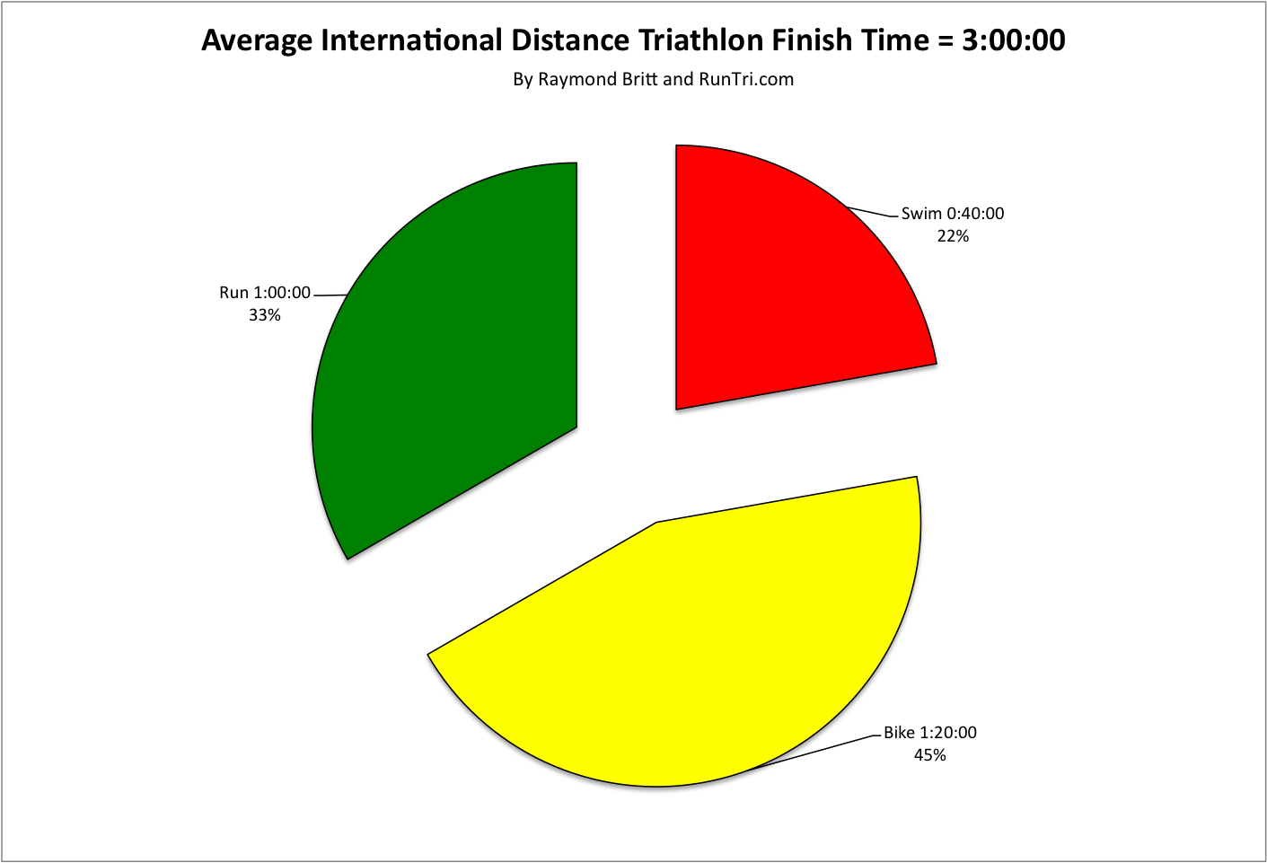 : How Much Time Does it Take to Finish an Ironman Triathlon? Average ...