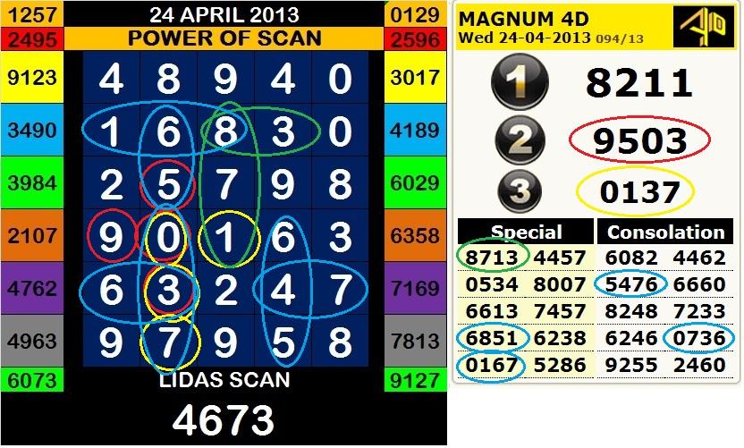 Forecast lidasscan magnum 4d april 2013