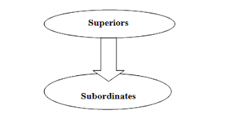 superior and subordinate communication Communication, leadership, and job satisfaction: this is relevant because effective superior-subordinate communication has been linked to a number of.