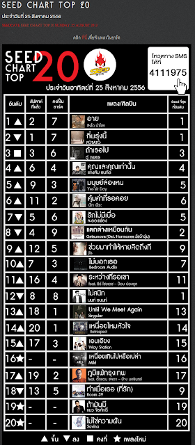 Download Seed Chart Top 20 ประจำวันอาทิตย์ที่ 25 สิงหาคม 2556 4shared By Pleng-mun.com