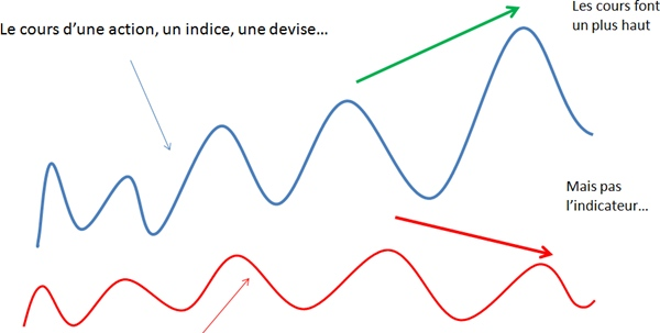DIVERGENCES-SUR-INDICES-STOCH-MACD