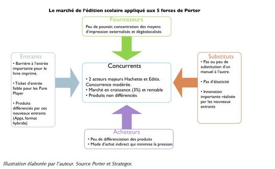 D mat rialisation des contenus 10 analyse de l environnement concurrentiel du march des - Analyse concurrentielle porter ...
