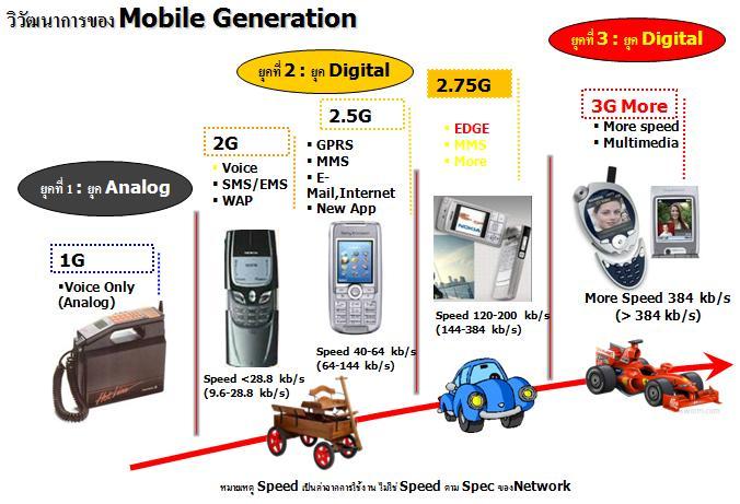 วิวัฒนาการของโทรศัพท์มือถือ