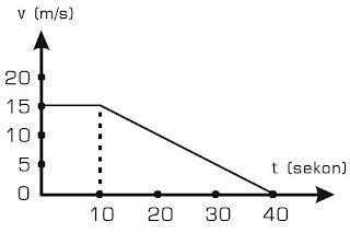 Grafik kecepatan benda yang bergerak lurus