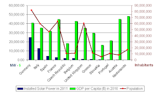 Installed Solar Power in Europe