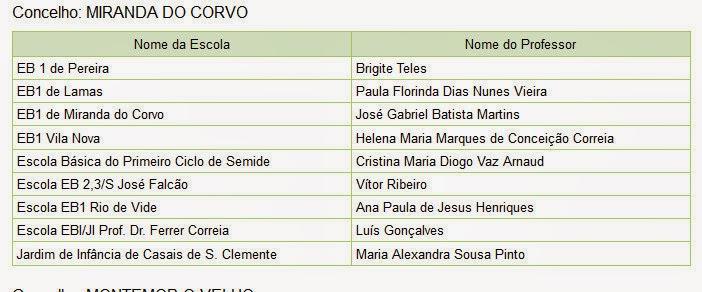 Lista de escolas galardoadas com a bandeira verde eco-escolas do Agrupamento de Escolas de Miranda