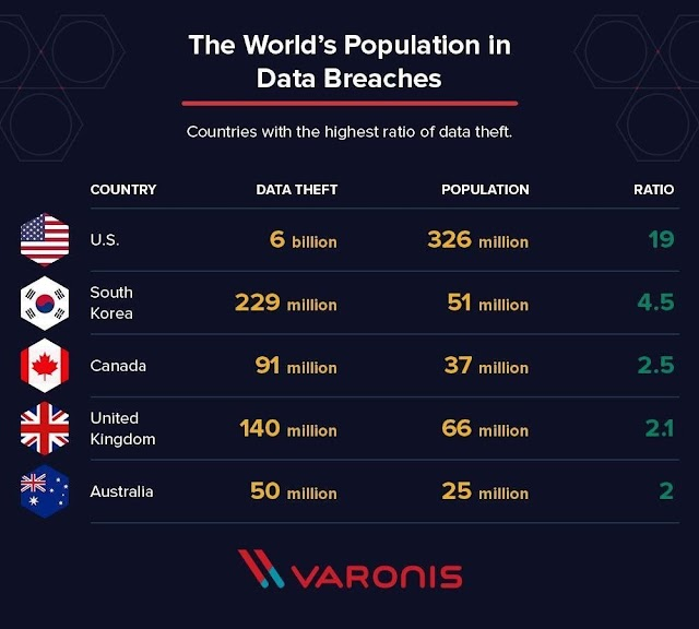 The world's population in data breaches - #cybersecurity