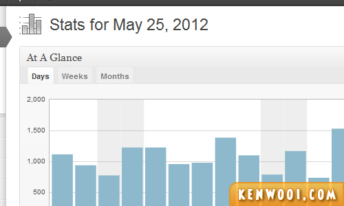 wordpress plugin jetpack site stats