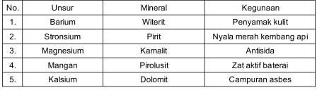Ada kasih dalam setiap mahluk hidup latihan soal un lanjutan berikut ini tabel unsur unsur mineral dan kegunaannya ccuart Images