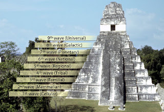 Mayan Prophecy 2012 - NetworkedBlogs.