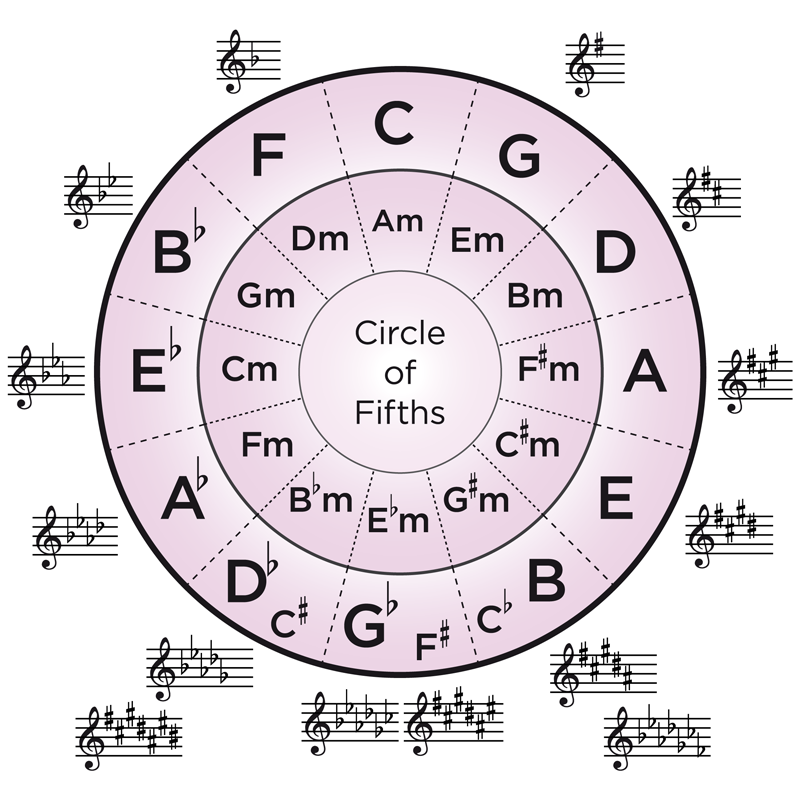Refreshing image inside printable circle of fifths
