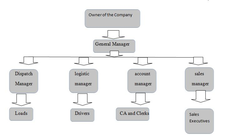 organizational chart of kfc A hierarchy structure of mcdonald's companymcdonald's is the world's most popular and successful fast-food chain which serves almost 58 million people every day.