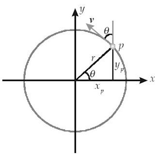 Partikel P bergerak melingkar berlawanan arah jarum jam. Vektor kecepatannya (v) selalu berubah-ubah terhadap waktu, walaupun besar vektor kecepatannya tetap
