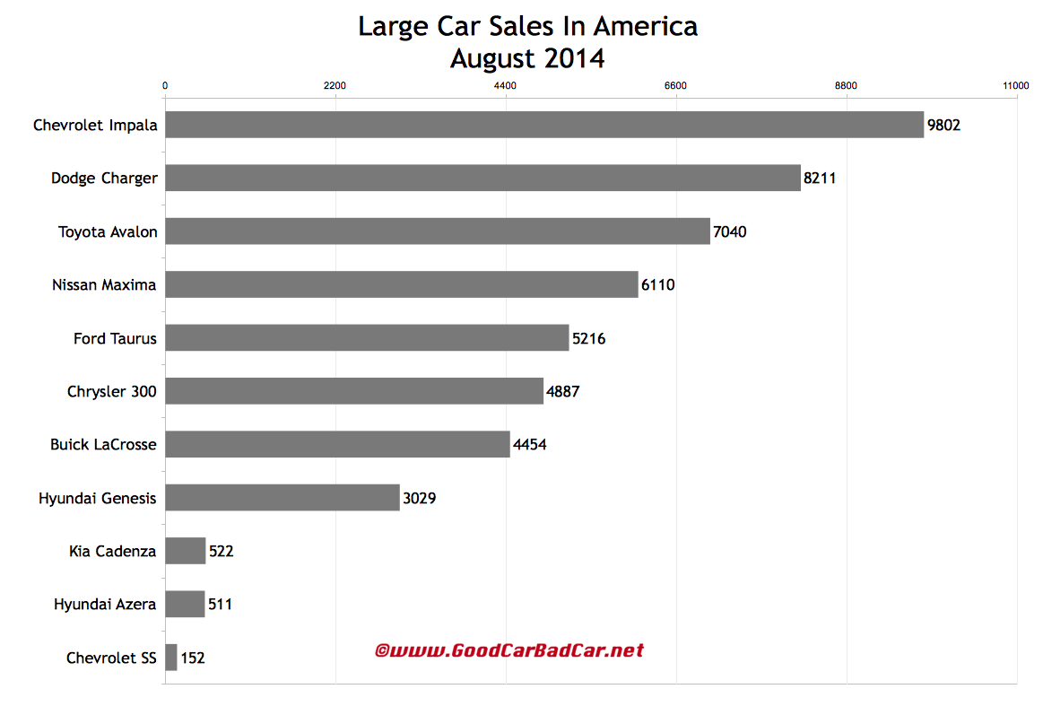 USA large car sales chart August 2014