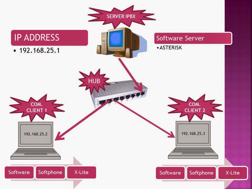 Memahami diagram rangkaian operasi komunikasi voip sini cari memahami diagram rangkaian operasi komunikasi voip ccuart Gallery