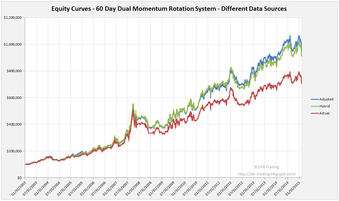 60 Day Momentum Rotation Strategy Equity Curves