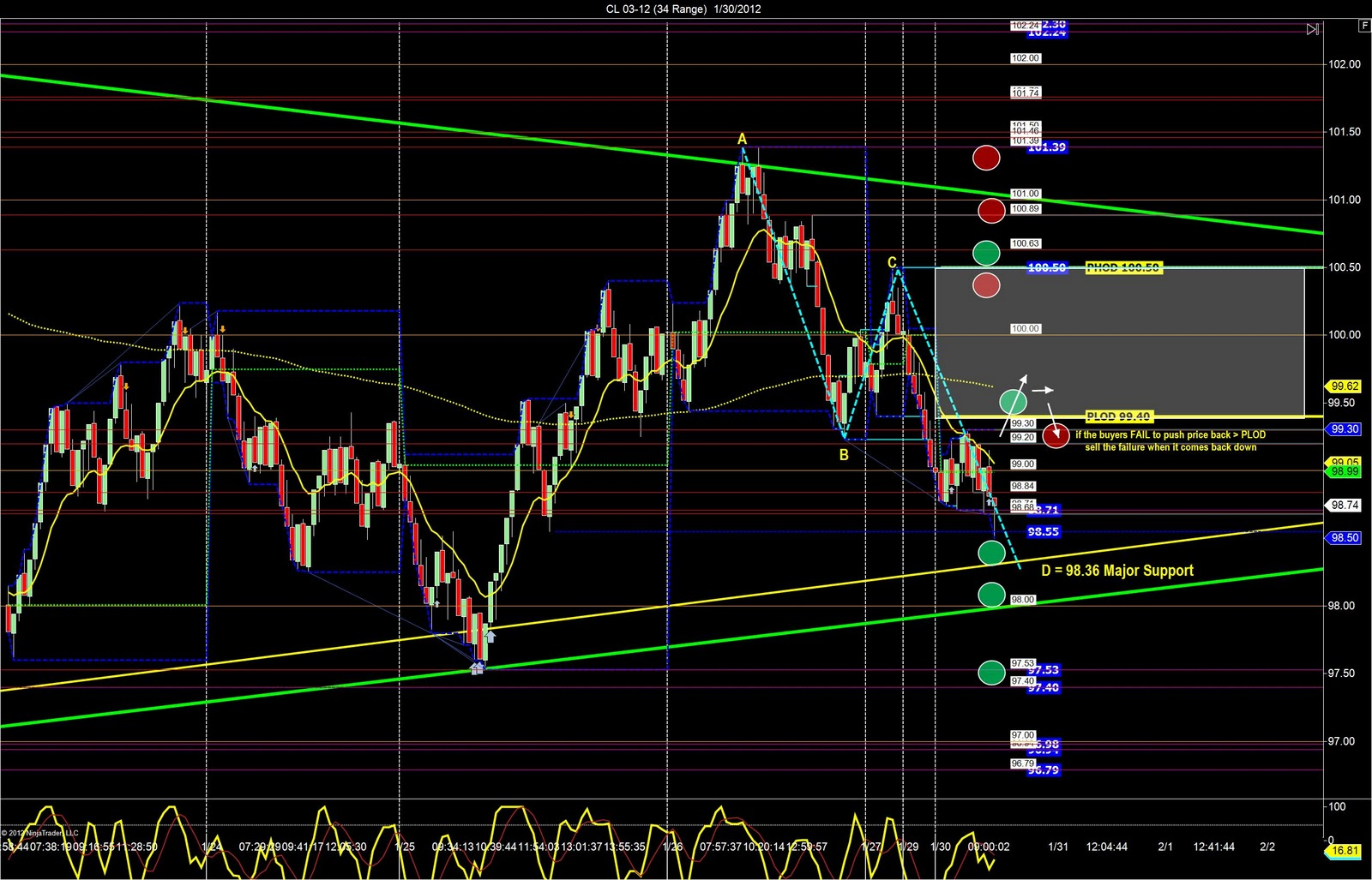 Trading ab 1 euro