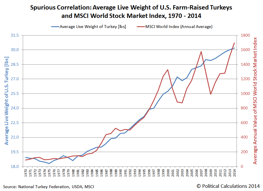 Spurious Correlation: Average Live Weight of U.S. Farm-Raised Turkeys and MSCI World Stock Market Index, 1970 - 2014