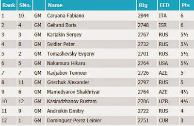 Le Classement final du Grand Prix d'échecs de Bakou après 11 rondes - Photo © Chess & Strategy