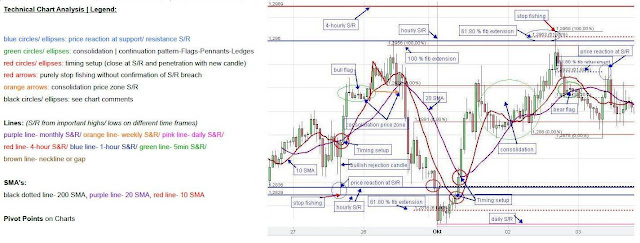 Technical Chart Analysis Legend