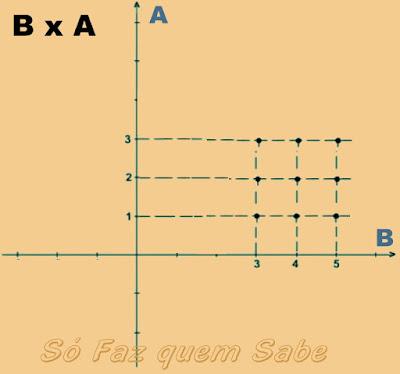 Representação de um produto cartesiano B x A no plano cartesiano