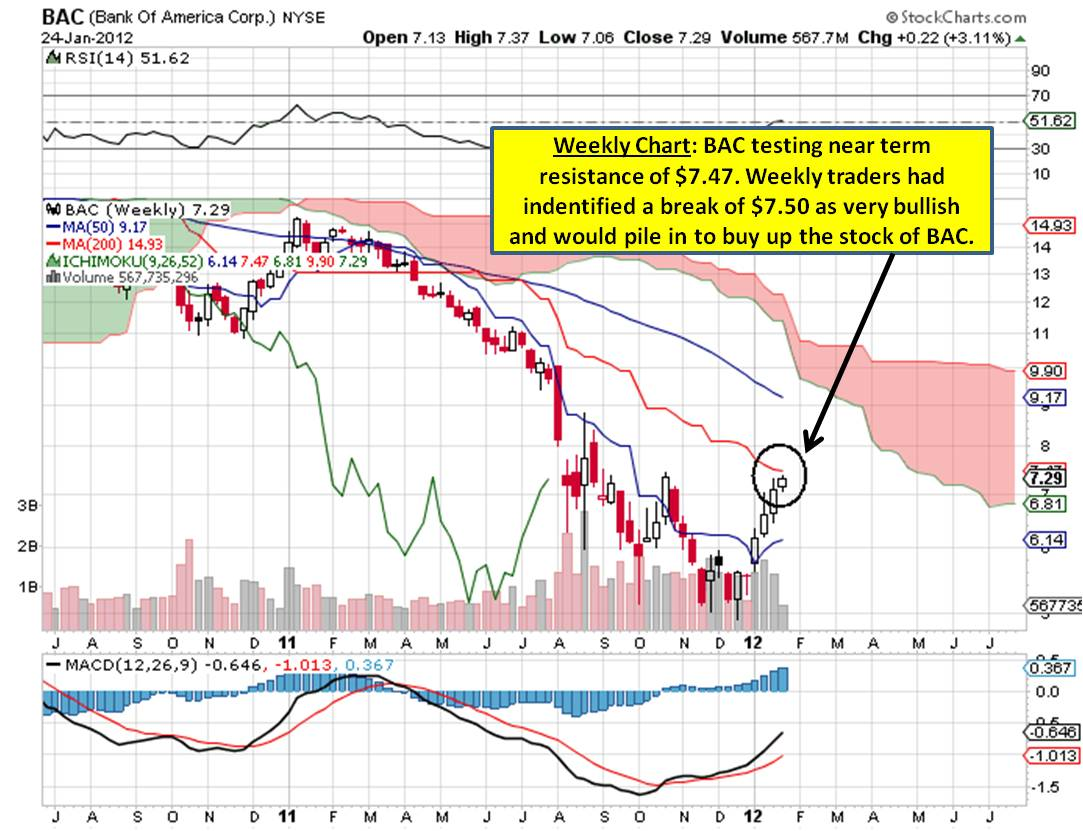 click on chart to enlarge weekly chart bac