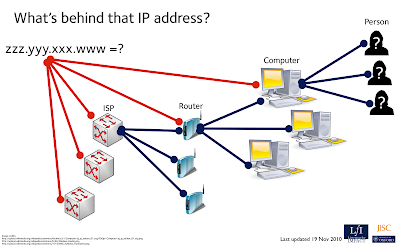 How does IP address work?