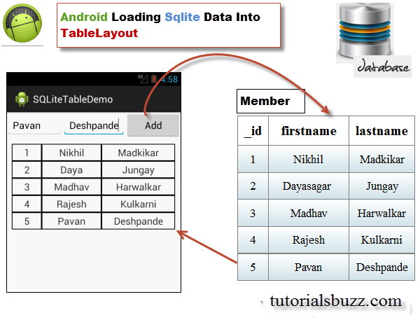 Android Load Sqlite Data Into TableLayout