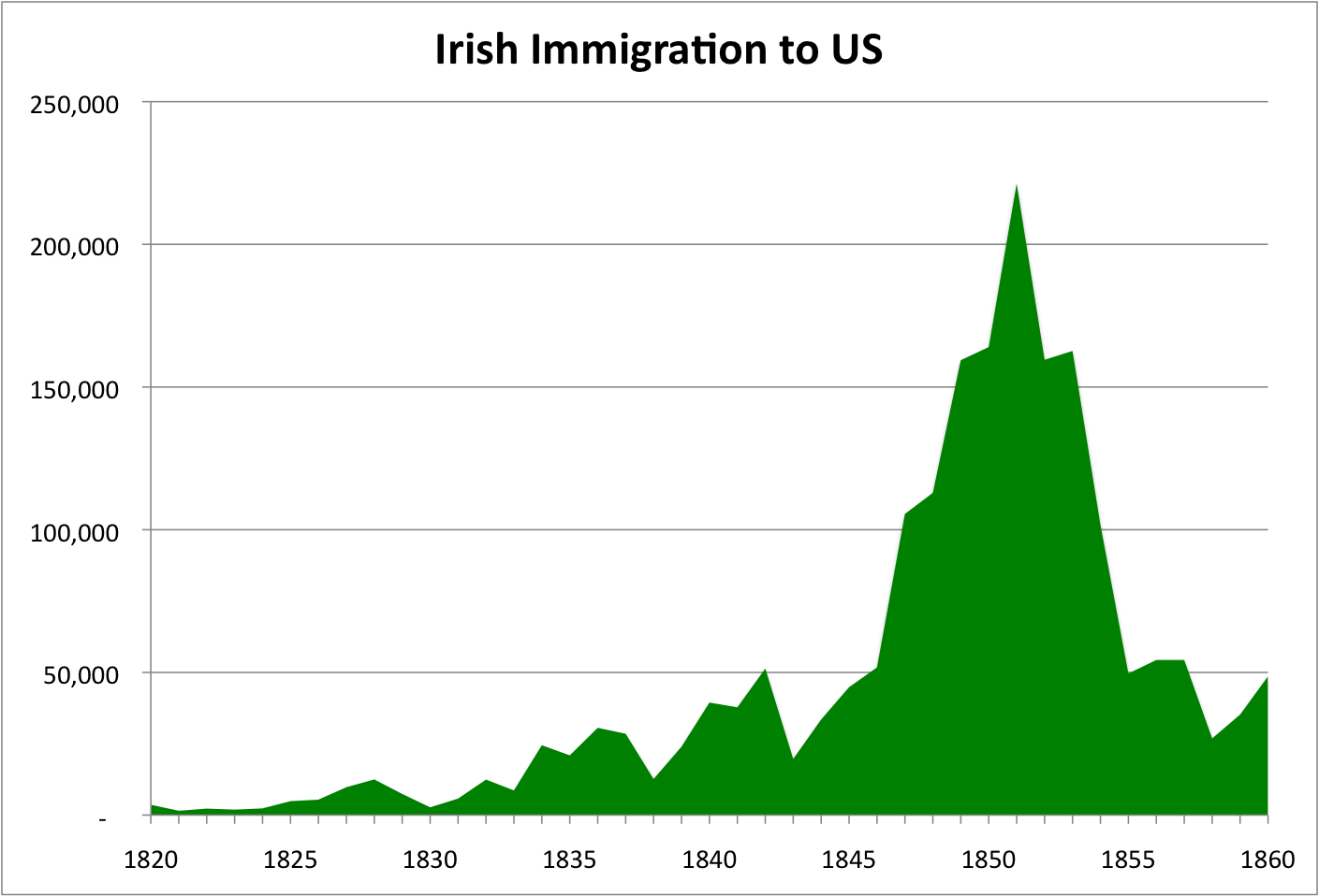 Genealogy Torch: Keenan Pre-Famine Immigration Updated