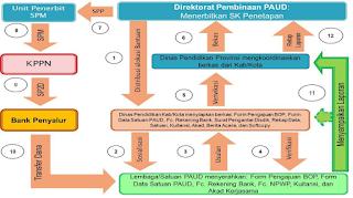 prosedur pengajuan proposal BOP PAUD