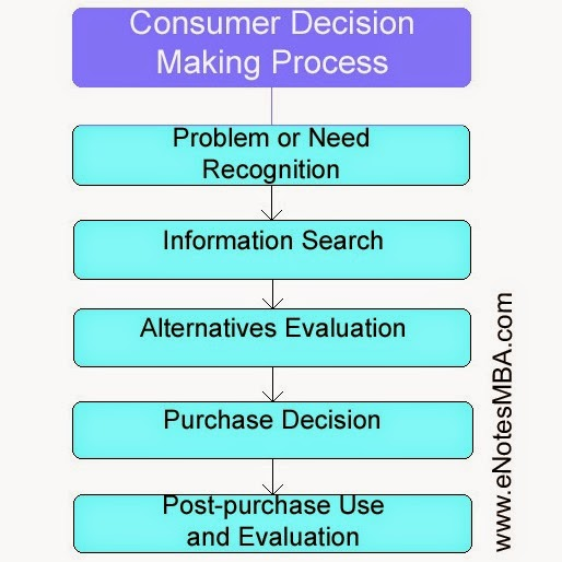 Consumer Decision Making Process - Problem or Need Recognition, Information Search, Alternatives Evaluation, Purchase Decision, Post-purchase Use and Evaluation