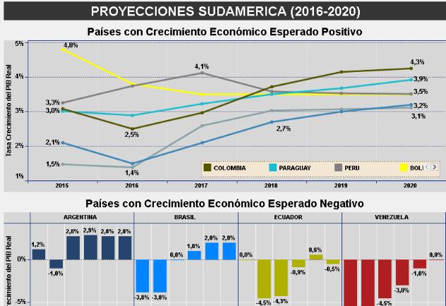Proyecciones Crecimiento Económico Suramérica