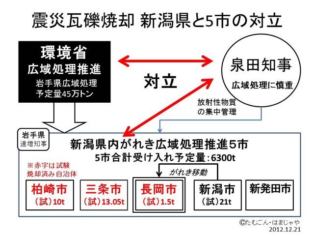 震災がれき焼却新潟県と5市の対立構図