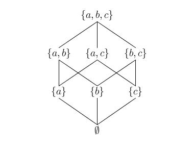 Elegant coding lattice theory for programmers and non computer for the two dual realtions subset and superset on the powerset lattice the lattice is conventionally drawn as the following hasse diagram ccuart Image collections