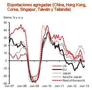 http://blogs.lclark.edu/hart-landsberg/2015/08/03/signs-of-global-slowdown/